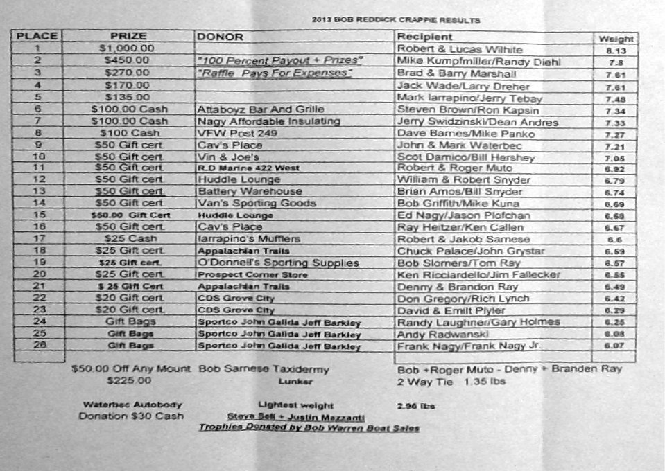20th Annual Bob Reddick Crappie Tournament Results